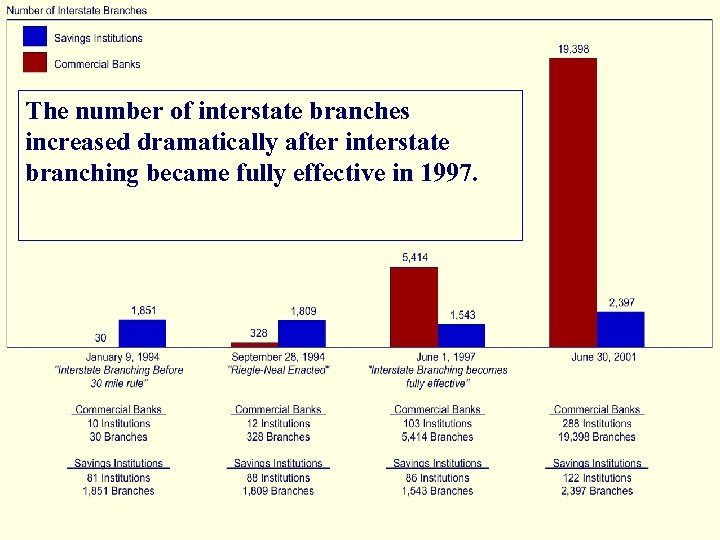 The number of interstate branches increased dramatically after interstate branching became fully effective in