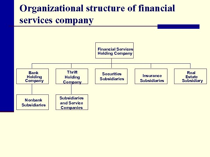 Organizational structure of financial services company Financial Services Holding Company Bank Holding Company Thrift