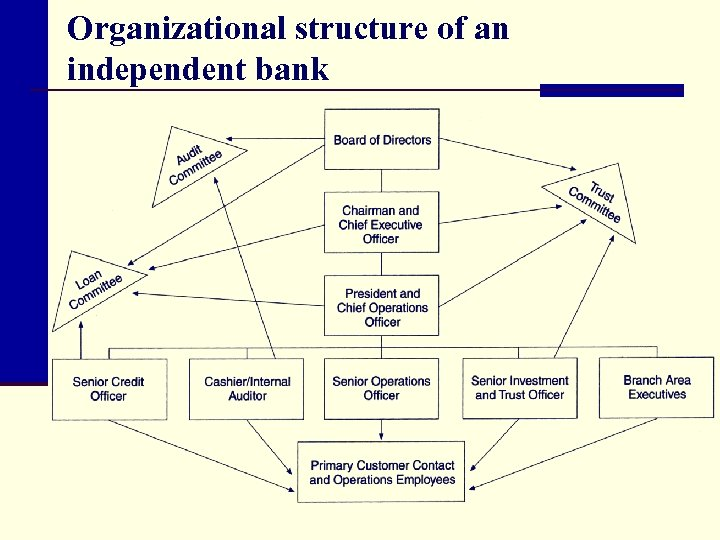 Organizational structure of an independent bank