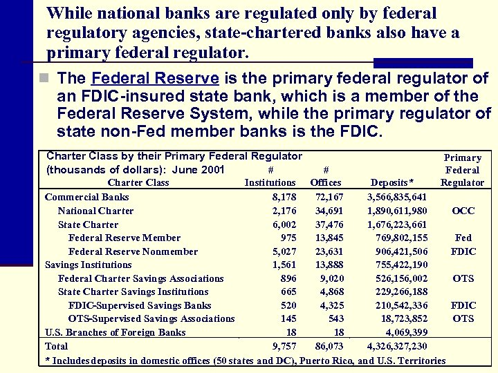While national banks are regulated only by federal regulatory agencies, state-chartered banks also have