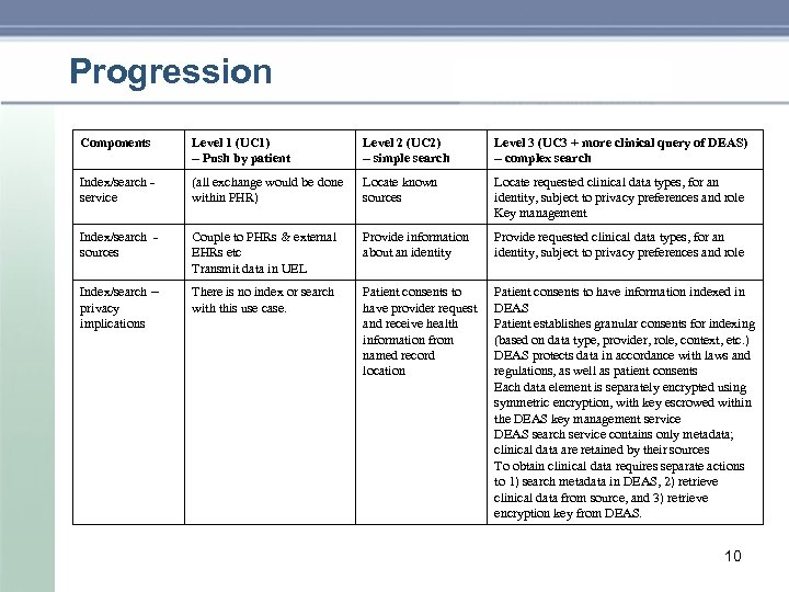 Progression Components Level 1 (UC 1) – Push by patient Level 2 (UC 2)