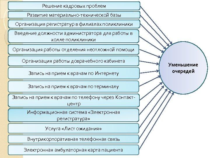 Решение кадровых проблем Развитие материально-технической базы Организация регистратур в филиалах поликлиники Введение должности администратора