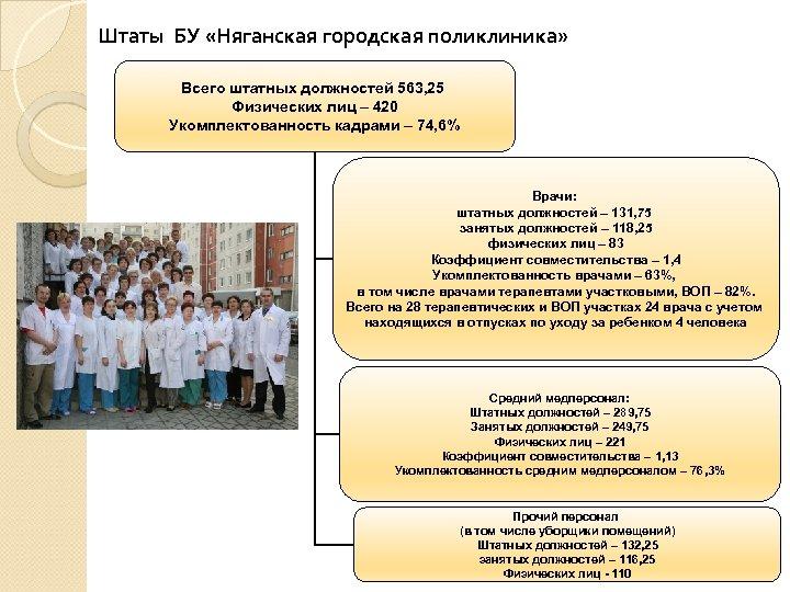 Штаты БУ «Няганская городская поликлиника» Всего штатных должностей 563, 25 Физических лиц – 420