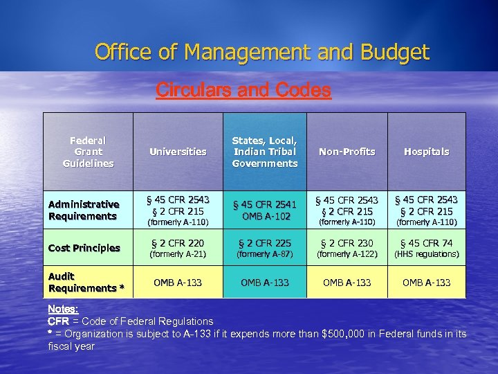Office of Management and Budget Circulars and Codes Federal Grant Guidelines Administrative Requirements Cost