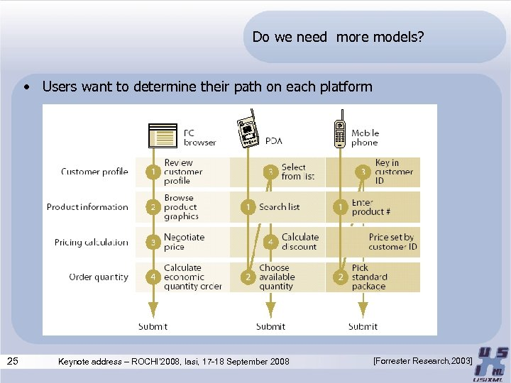 Do we need more models? • Users want to determine their path on each