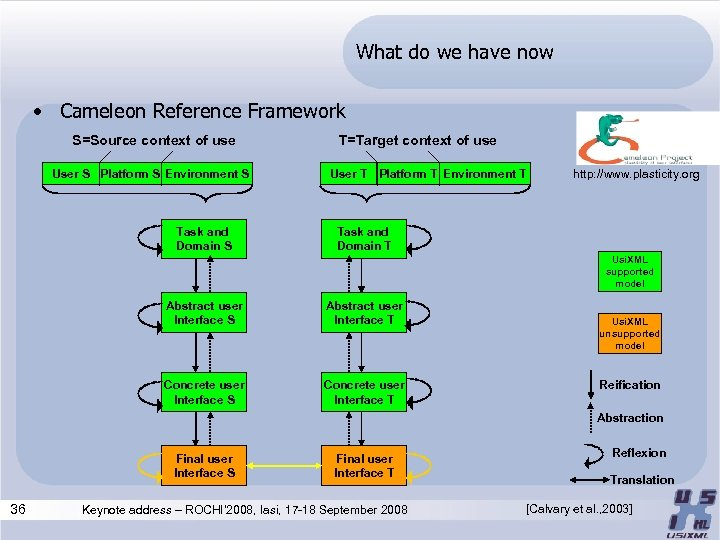 What do we have now • Cameleon Reference Framework S=Source context of use User