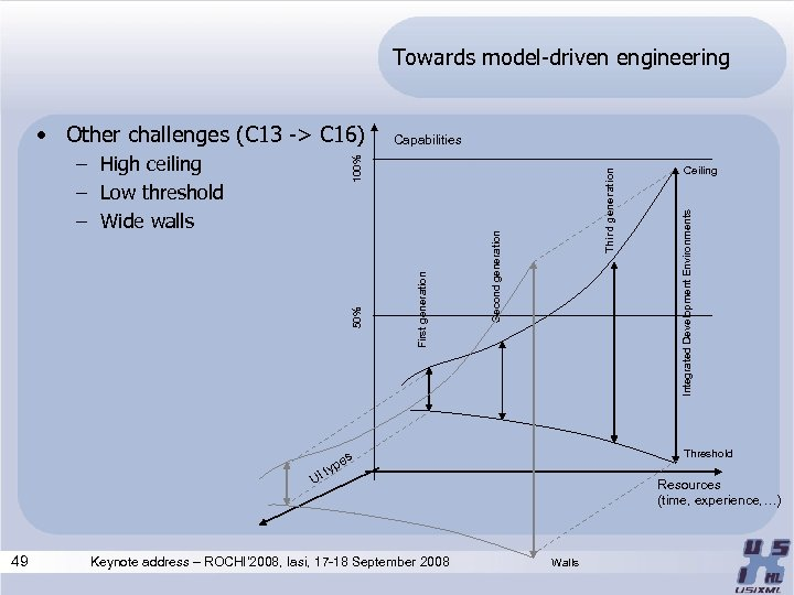 Towards model-driven engineering Third generation Second generation First generation 50% 100% – High ceiling