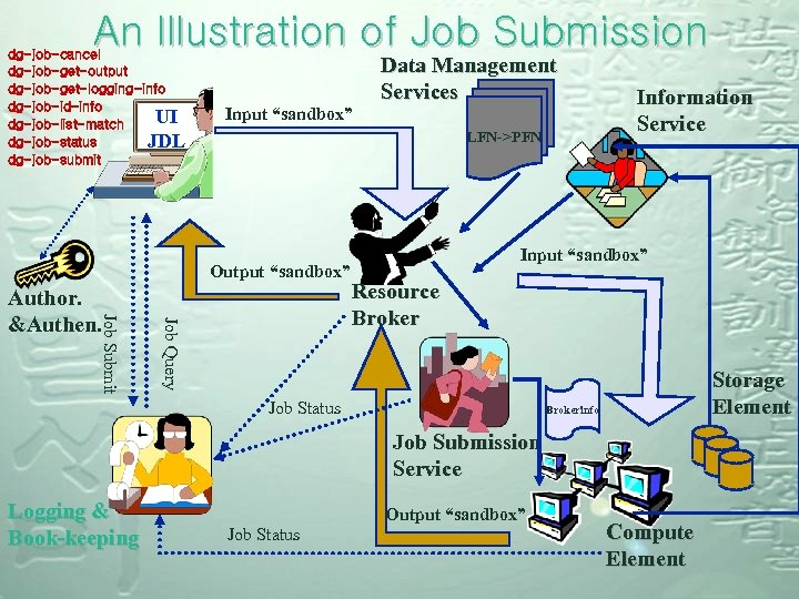 An Illustration of Job Submission dg-job-cancel dg-job-get-output dg-job-get-logging-info dg-job-id-info UI dg-job-list-match dg-job-status JDL dg-job-submit