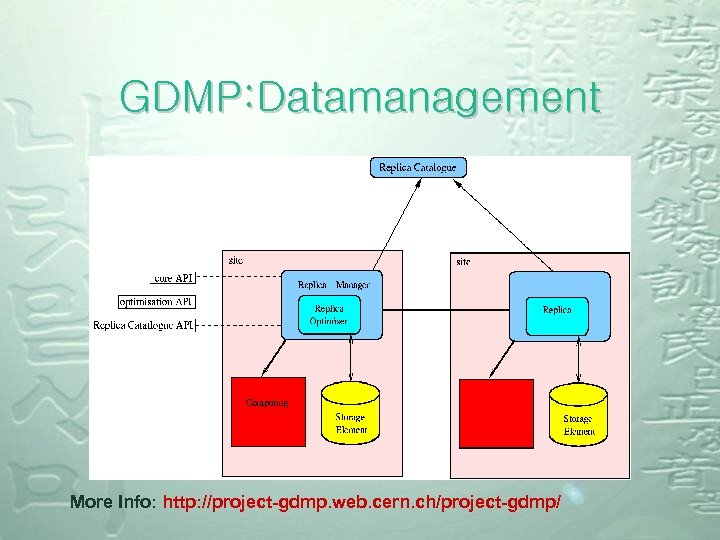 GDMP: Datamanagement More Info: http: //project-gdmp. web. cern. ch/project-gdmp/