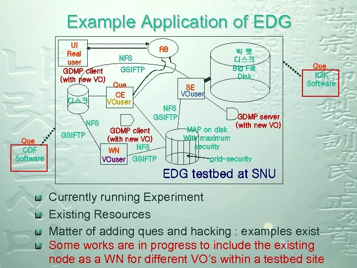 Example Application of EDG UI Real user GDMP client (with new VO) 디스크 RB