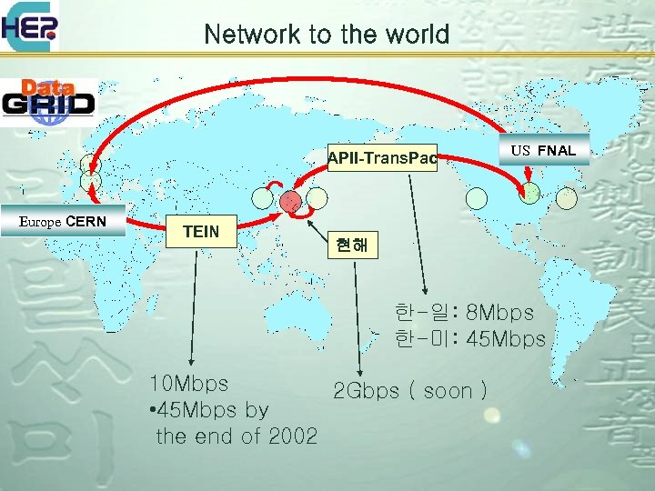 Network to the world APII-Trans. Pac Europe CERN TEIN US FNAL 현해 한-일: 8