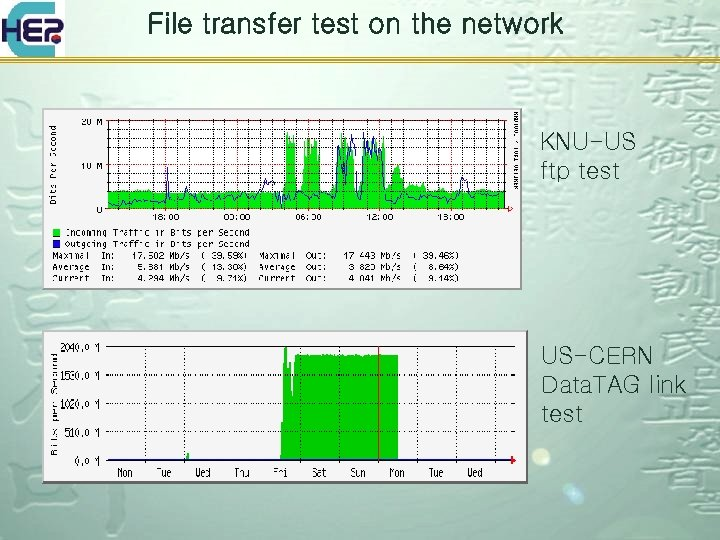 File transfer test on the network KNU-US ftp test US-CERN Data. TAG link test