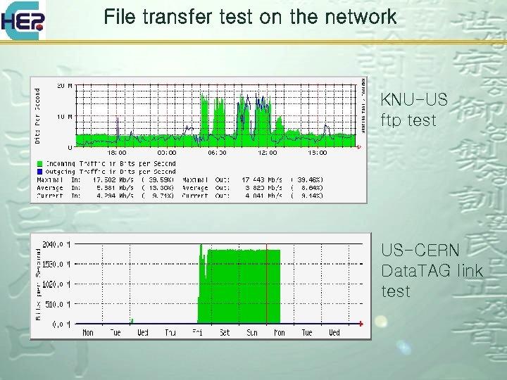 File transfer test on the network KNU-US ftp test US-CERN Data. TAG link test