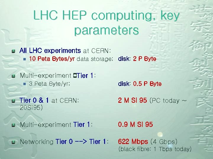 LHC HEP computing, key parameters All LHC experiments at CERN: ¾ 10 Peta Bytes/yr