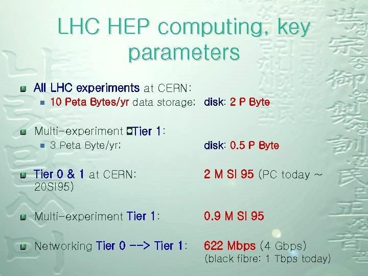 LHC HEP computing, key parameters All LHC experiments at CERN: ¾ 10 Peta Bytes/yr