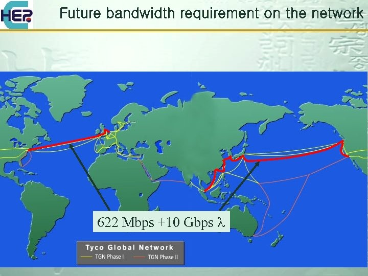 Future bandwidth requirement on the network 622 Mbps +10 Gbps l
