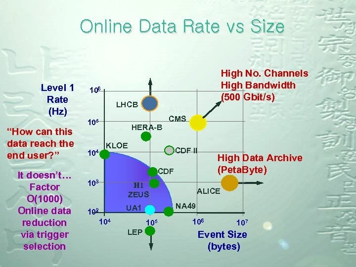 """Online Data Rate vs Size Level 1 Rate (Hz) """"How can this data reach"""