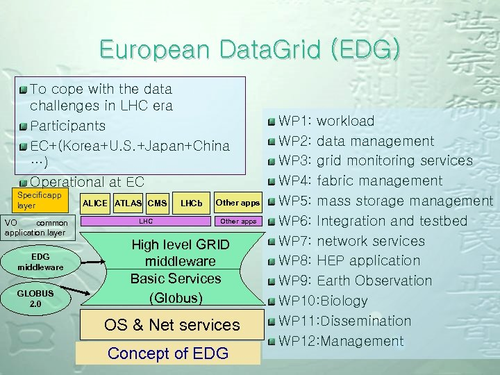 European Data. Grid (EDG) To cope with the data challenges in LHC era Participants
