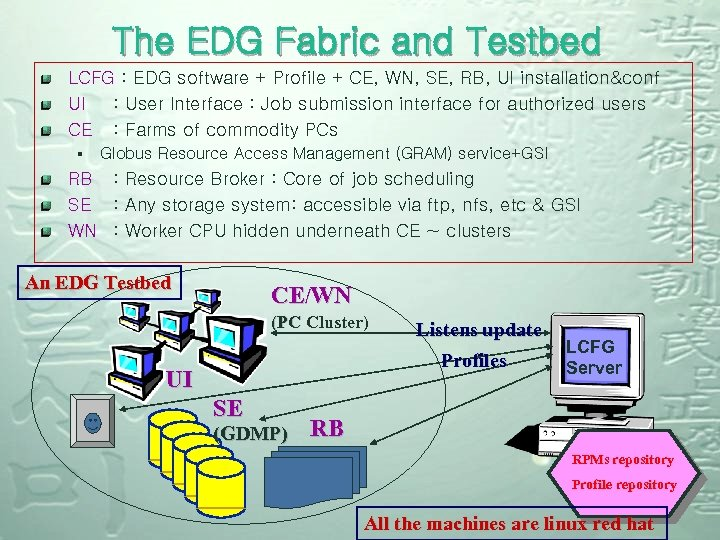 The EDG Fabric and Testbed LCFG : EDG software + Profile + CE, WN,