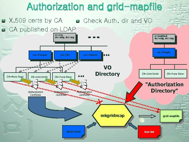Authorization and grid-mapfile X. 509 certs by CA CA published on LDAP Check Auth.