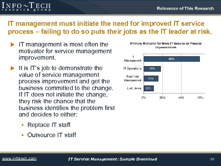 Relevance of This Research IT management must initiate the need for improved IT service