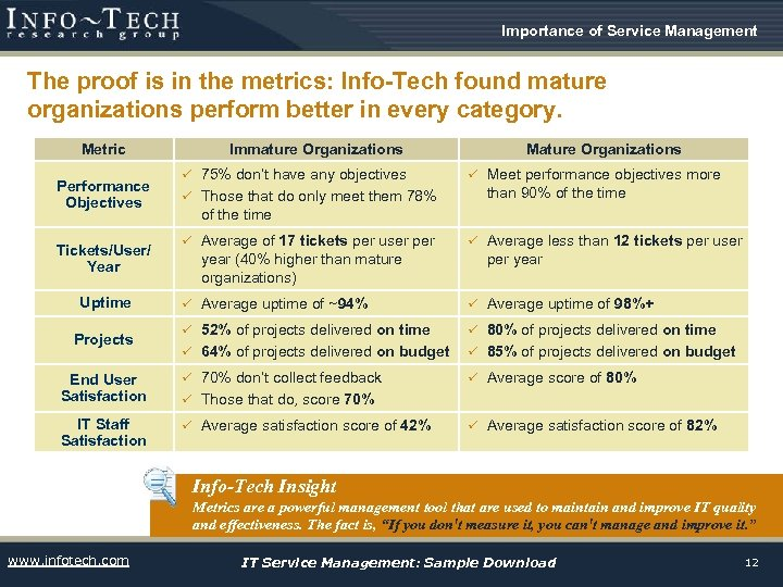 Importance of Service Management The proof is in the metrics: Info-Tech found mature organizations