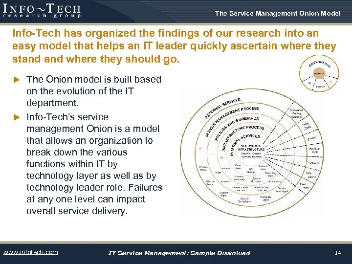 The Service Management Onion Model Info-Tech has organized the findings of our research into