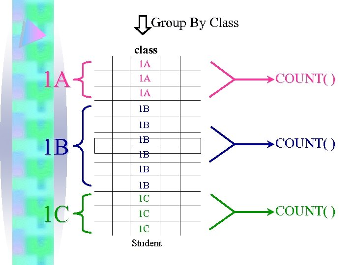 Group By Class class 1 A 1 A COUNT( ) 1 B 1 B