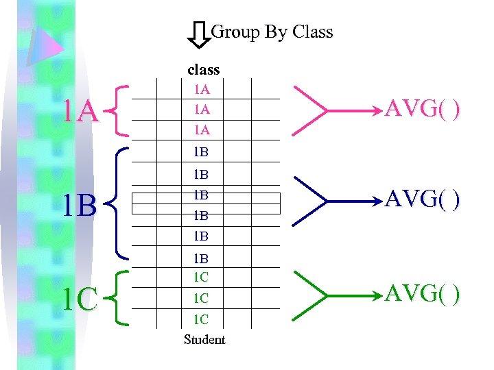 Group By Class class 1 A 1 A AVG( ) 1 B 1 B