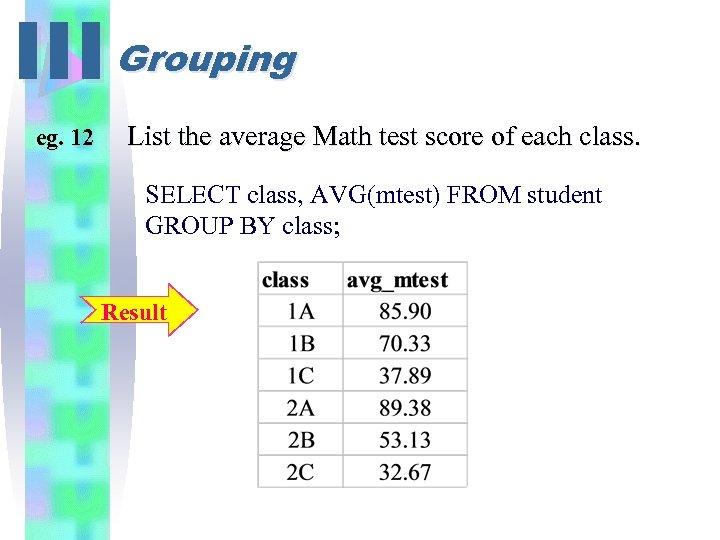 III Grouping eg. 12 List the average Math test score of each class. SELECT