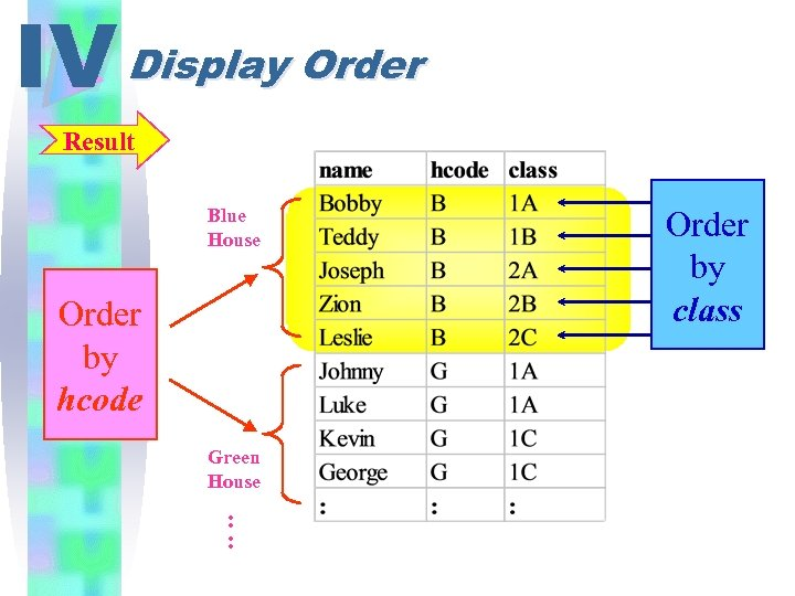 IV Display Order Result Blue House Order by hcode Green House : : Order