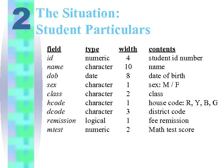 2 The Situation: Student Particulars field id name dob sex class hcode dcode remission