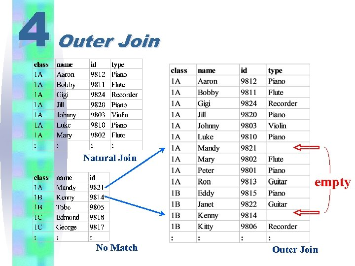 4 Outer Join Natural Join empty No Match Outer Join