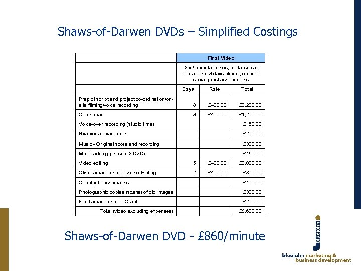 Shaws-of-Darwen DVDs – Simplified Costings Final Video 2 x 5 minute videos, professional voice-over,