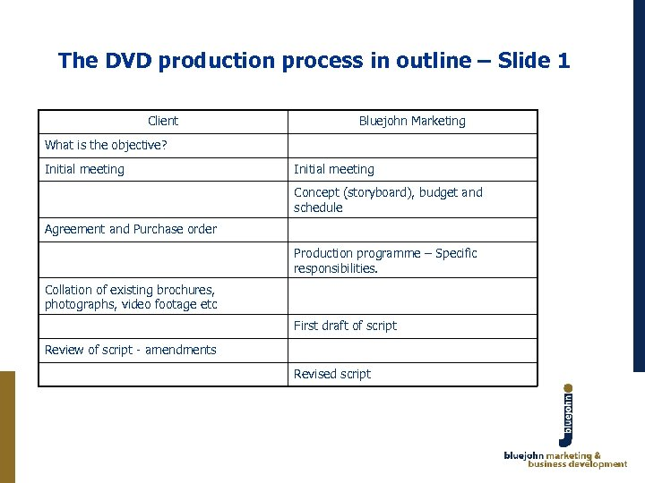 The DVD production process in outline – Slide 1 Client Bluejohn Marketing What is