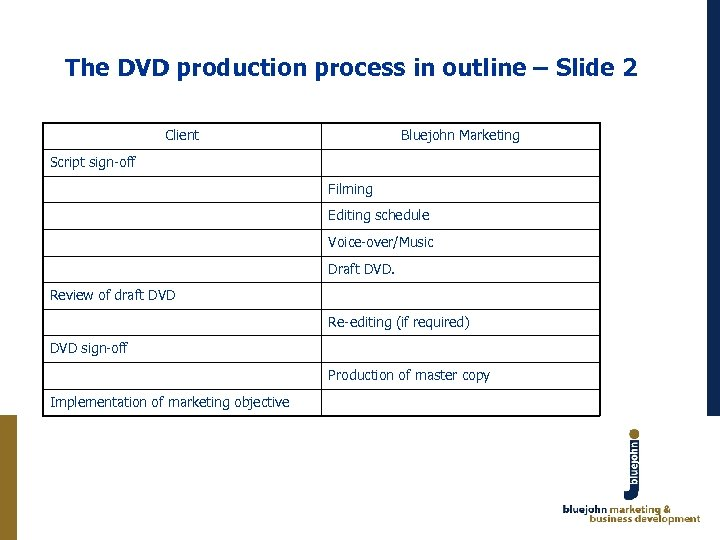 The DVD production process in outline – Slide 2 Client Bluejohn Marketing Script sign-off