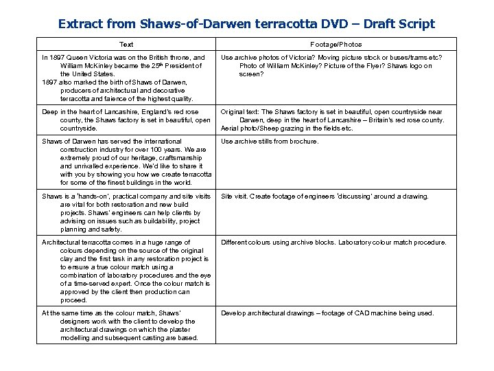 Extract from Shaws-of-Darwen terracotta DVD – Draft Script Text Footage/Photos In 1897 Queen Victoria