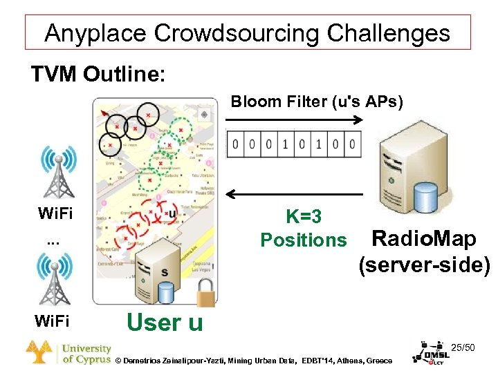 Dagstuhl Seminar 10042, Demetris Zeinalipour, University of Cyprus, 26/1/2010 Anyplace Crowdsourcing Challenges TVM Outline: