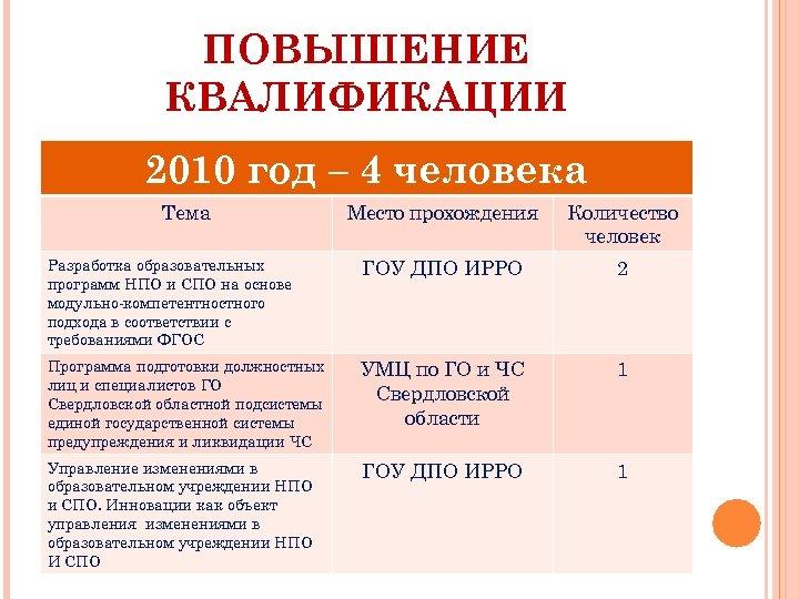 ПОВЫШЕНИЕ КВАЛИФИКАЦИИ 2010 год – 4 человека Тема Место прохождения Количество человек Разработка образовательных