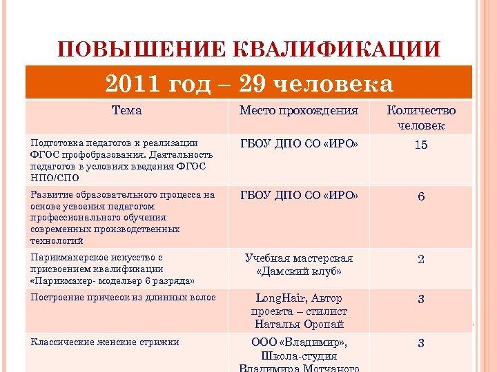 ПОВЫШЕНИЕ КВАЛИФИКАЦИИ 2011 год – 29 человека Тема Место прохождения Количество человек Подготовка педагогов