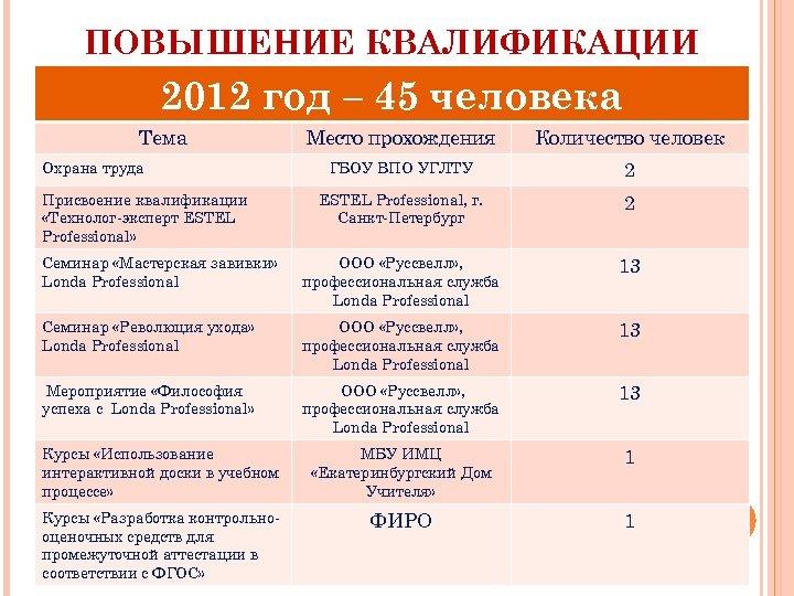 ПОВЫШЕНИЕ КВАЛИФИКАЦИИ 2012 год – 45 человека Тема Место прохождения Количество человек ГБОУ ВПО