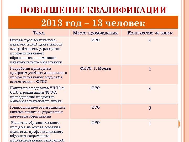ПОВЫШЕНИЕ КВАЛИФИКАЦИИ 2013 год – 13 человек Тема Место прохождения Количество человек ИРО 4