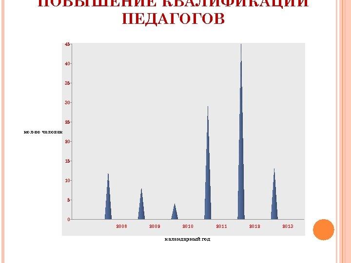 ПОВЫШЕНИЕ КВАЛИФИКАЦИИ ПЕДАГОГОВ 45 40 35 30 25 кол-во человек 20 15 10 5