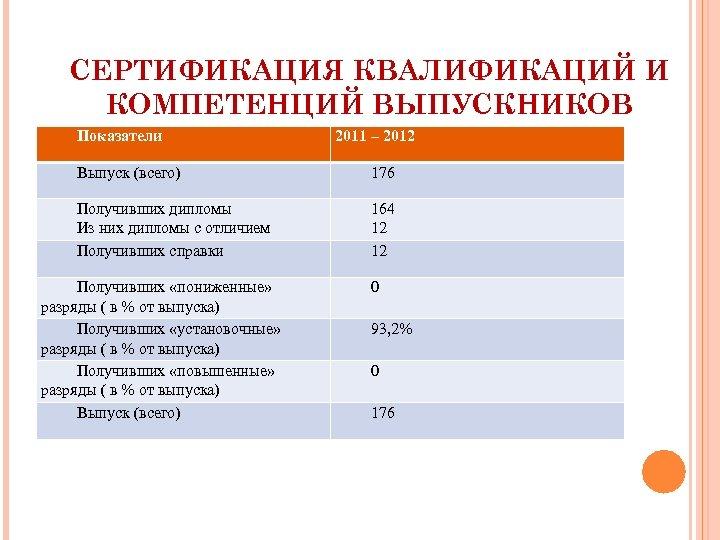 СЕРТИФИКАЦИЯ КВАЛИФИКАЦИЙ И КОМПЕТЕНЦИЙ ВЫПУСКНИКОВ Показатели 2011 – 2012 Выпуск (всего) 176 Получивших дипломы