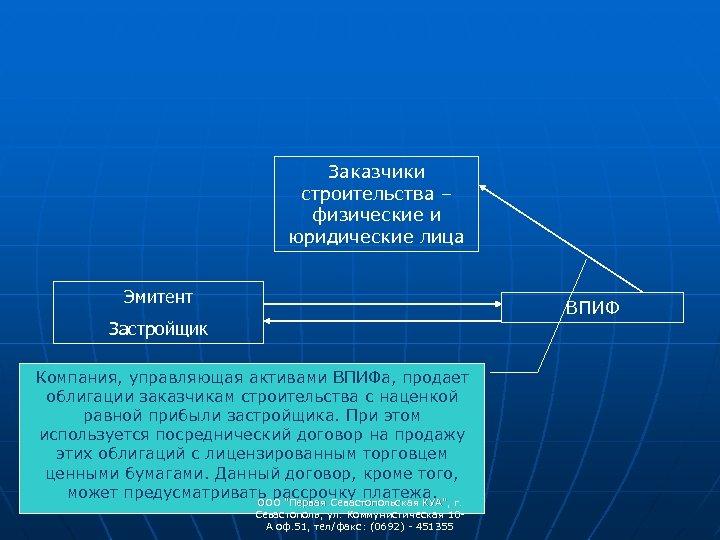 Заказчики строительства – физические и юридические лица Эмитент ВПИФ Застройщик Компания, управляющая активами ВПИФа,