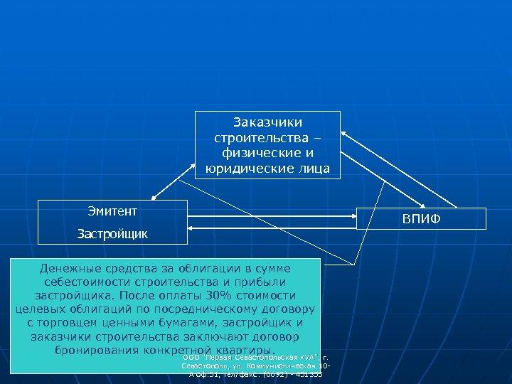 Заказчики строительства – физические и юридические лица Эмитент ВПИФ Застройщик Денежные средства за облигации
