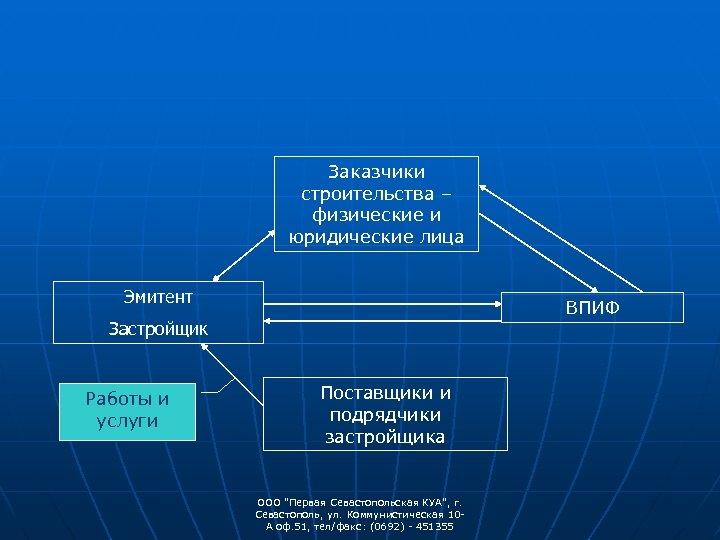 Заказчики строительства – физические и юридические лица Эмитент ВПИФ Застройщик Работы и услуги Поставщики