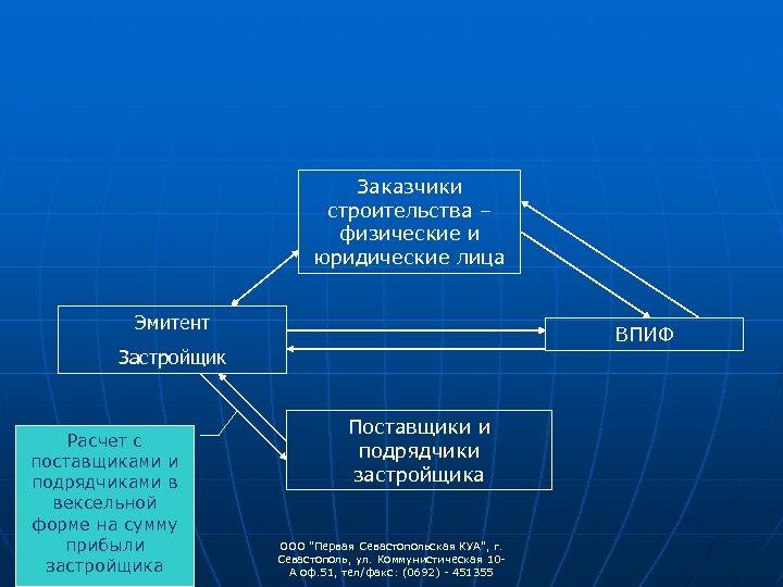 Заказчики строительства – физические и юридические лица Эмитент ВПИФ Застройщик Расчет с поставщиками и