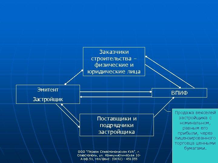 Заказчики строительства – физические и юридические лица Эмитент ВПИФ Застройщик Поставщики и подрядчики застройщика