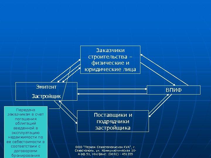Заказчики строительства – физические и юридические лица Эмитент ВПИФ Застройщик Передача заказчикам в счет
